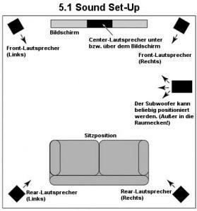 5.1 Sound-Set-Up